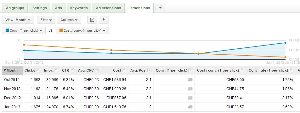 Performance Improvement in Google AdWords - White Shark Media Blog