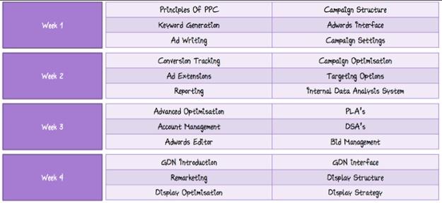 AdWords Certification Exams - White Shark Media Blog