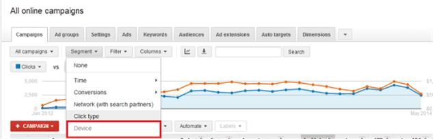 Device Performance in Google AdWords - White Shark Media Blog