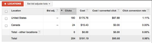 typical adwords mistakes 02