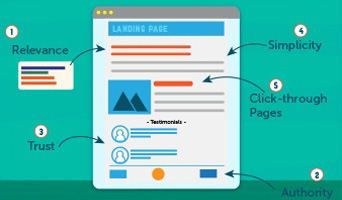 The Top 5 Components of a Remarkable Landing Page