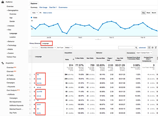 Geo-Targeting Your Account - White Shark Media Blogs