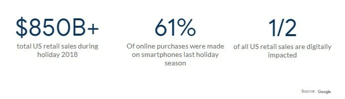 Stats on the 2018 Holiday Season