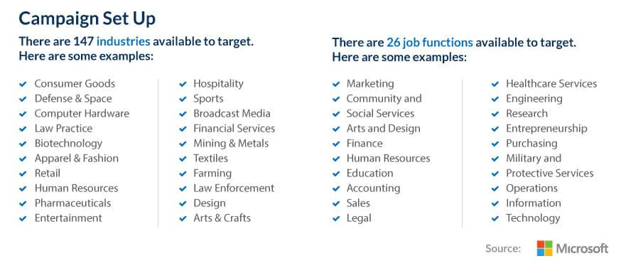 LinkedIn Profile Targeting Audiences