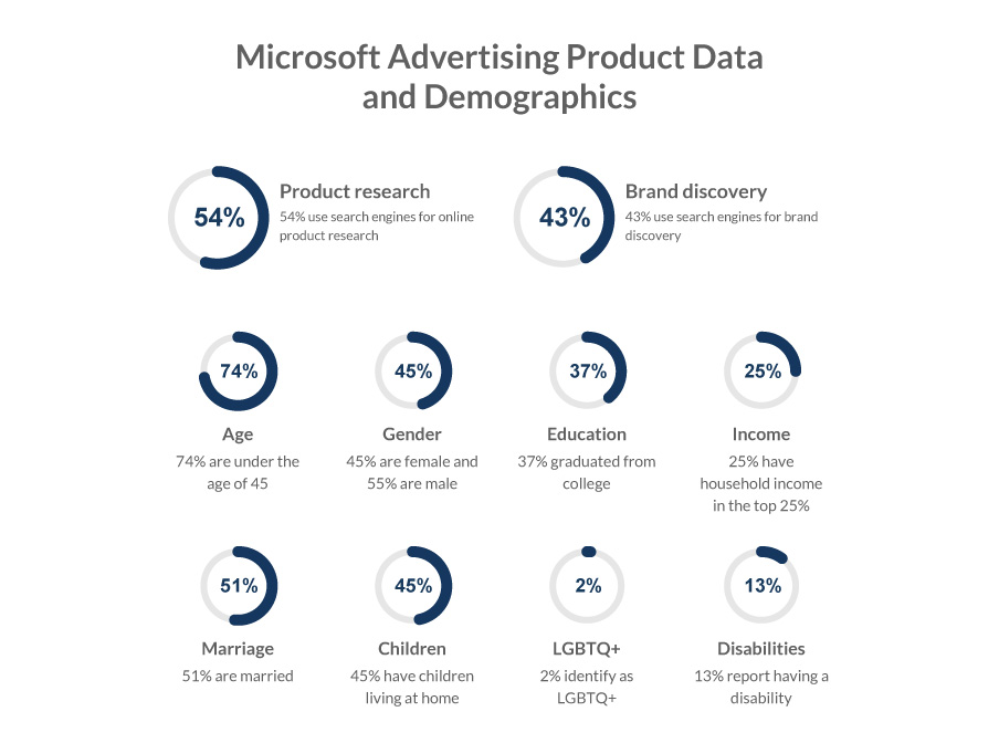 Microsoft Advertising Product Data and Demographics
