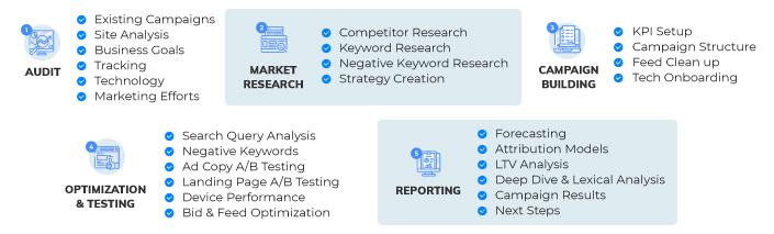 White Shark Media's PPC Methodology