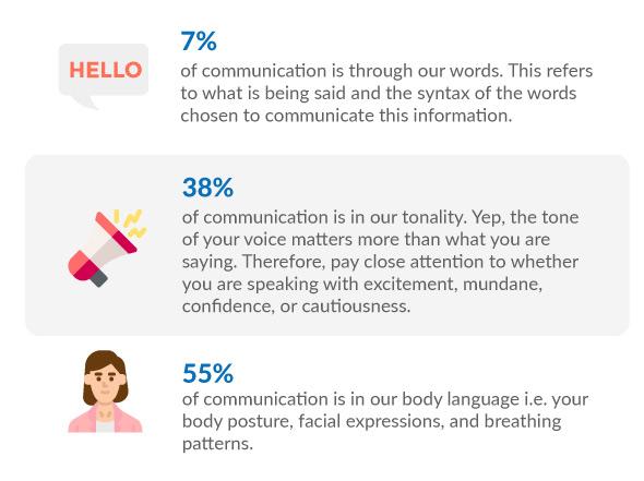 Body Language Stats