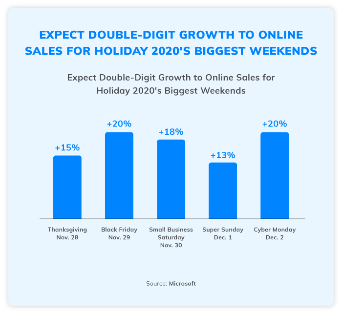 Expect double-digit growth to online sales for the Holidays