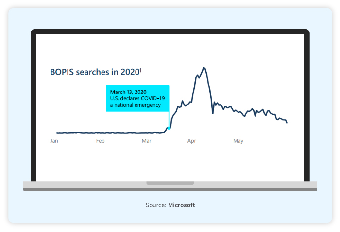 BOPIS Searches In 2020