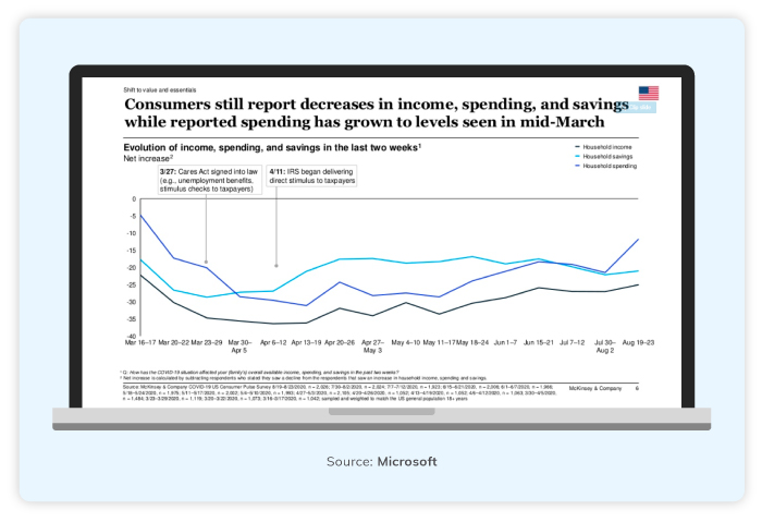 Consumer's Reports on Income and Savings