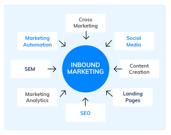 Inbound Marketing  - How to grow your digital marketing agency