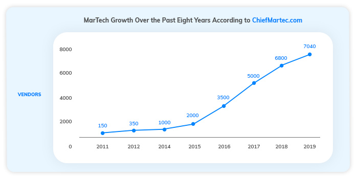 MarTech Growth over the past eight years according to chiefmartec.com