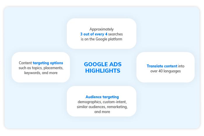 Google Ads Highlights