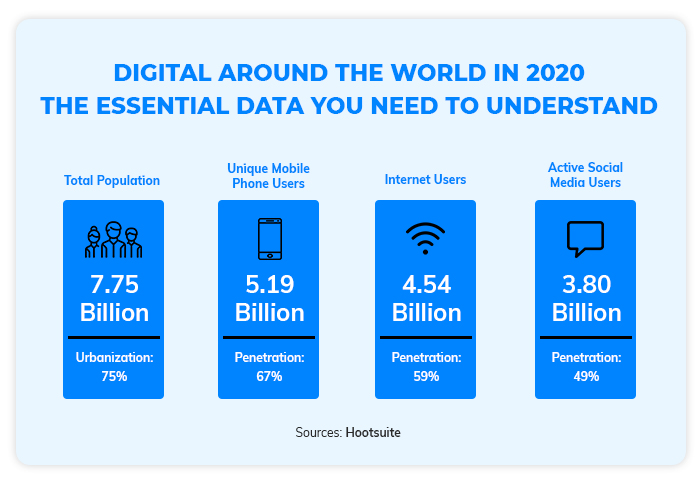 Digital Around the World In 2020