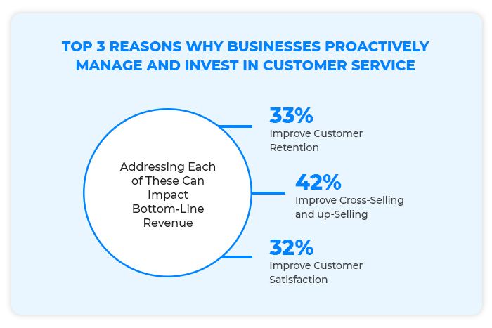 Top Reasons Why White Label Marketing Agencies Proactively Invest In Customer Experience