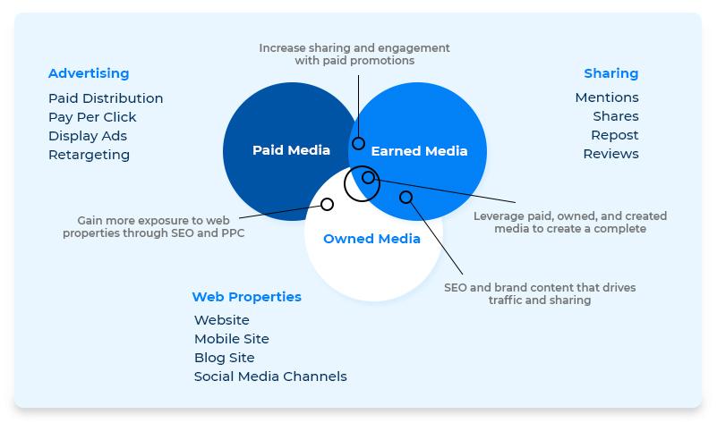 Components of a Digital Marketing Plan