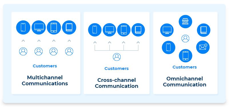 Types of Communication Strategies