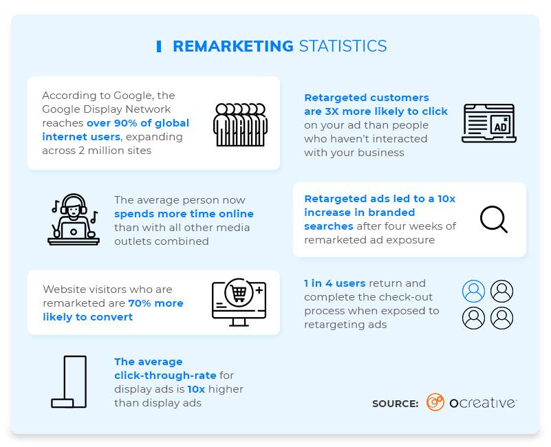 Remarketing Statistics