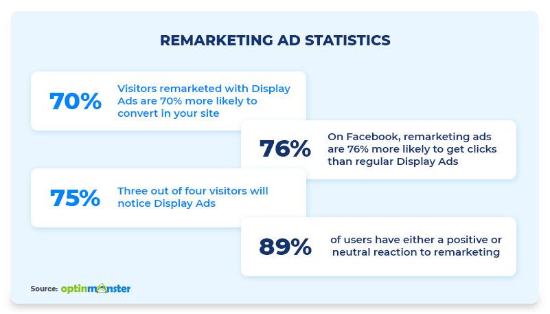 Remarketing Ads Statistics