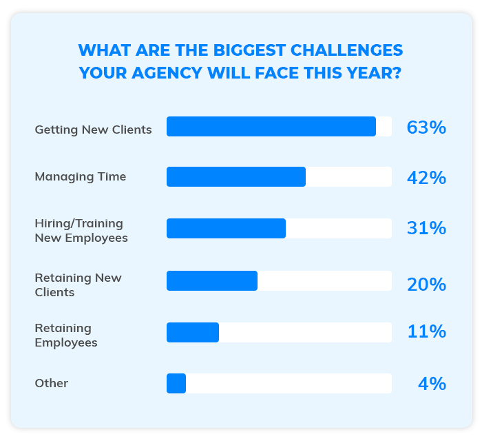 What are the biggest challenges marketing agencies will face this year?