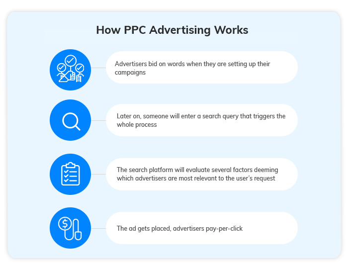 How PPC Works - Adding PPC Services to Your Agency