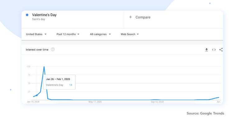 Google Trends - Valentine's Day