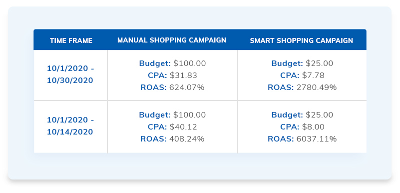 Manual Shopping Campaign vs Smart Shopping Campaign