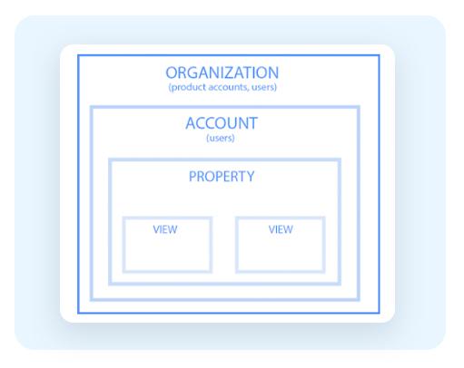 Hierarchy in Google Analytics