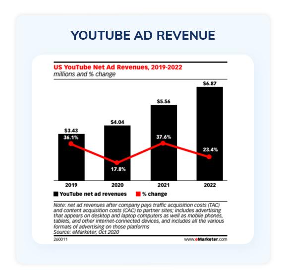 ouTube ad revenue