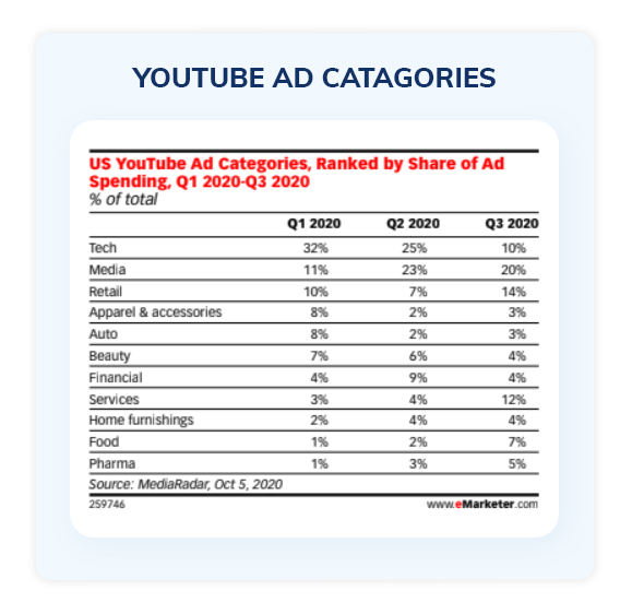 YouTube ad catagories