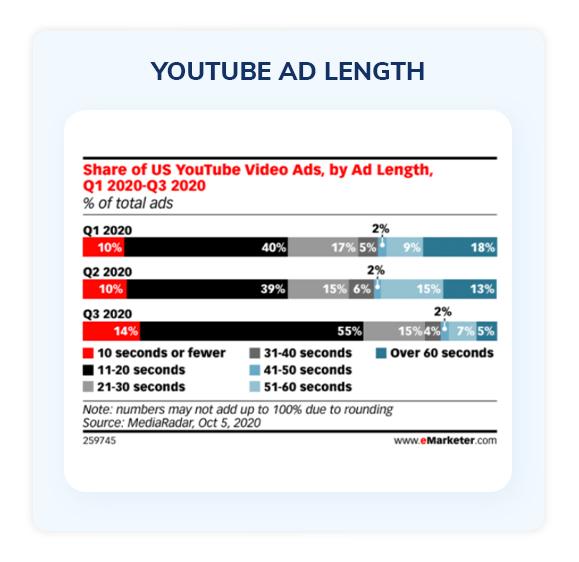 YouTube ad length