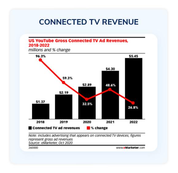Connected TV revenue