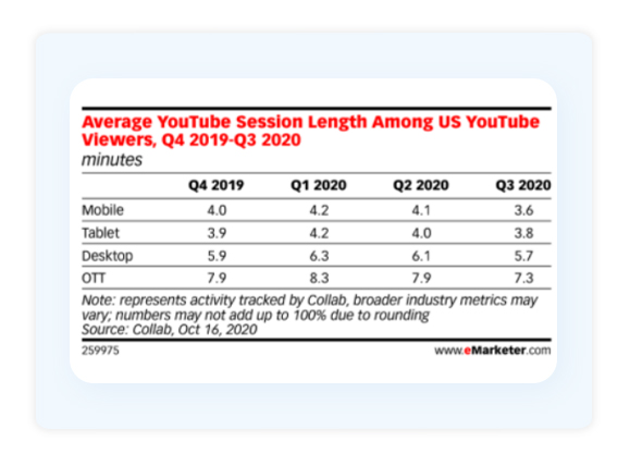 Average Youtube Session Length