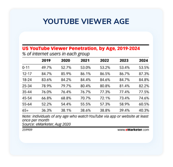 YouTube viewer age