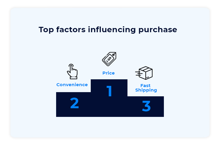 Top Factors influencing Purchases