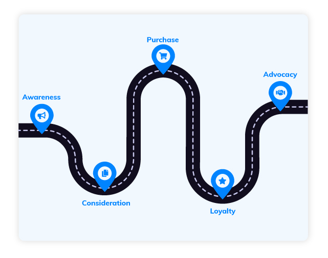 PPC advertising for the buyers' journey