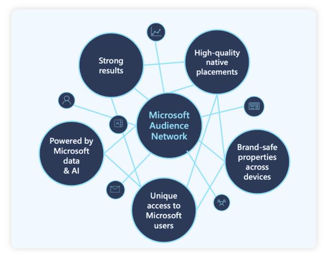 Microsoft Audience Network