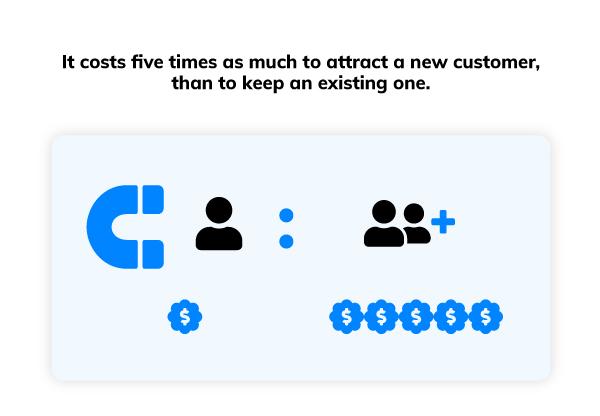 Customer Retention Cost